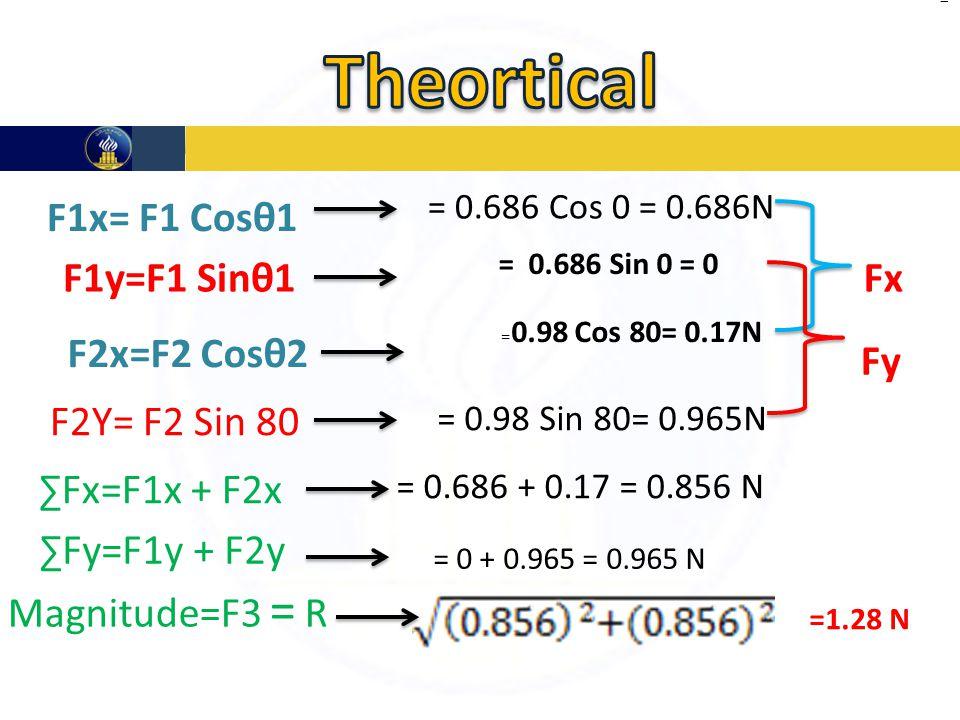 F1x= F1 Cosθ1 = 0.686 Cos 0 = 0.686N F1y=F1 Sinθ1 = 0.686 Sin 0 = 0 F2x=F2 Cosθ2 = 0.98 Cos 80= 0.17N F2Y= F2 Sin 80 = 0.98 Sin 80= 0.965N Fx Fy ∑Fx=F1x + F2x = 0.686 + 0.17 = 0.856 N ∑Fy=F1y + F2y = 0 + 0.965 = 0.965 N Magnitude=F3 = R == =1.28 N