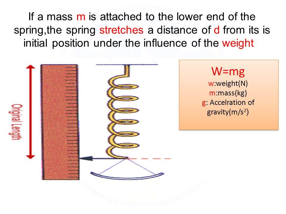2-The upward restoring force F(r)