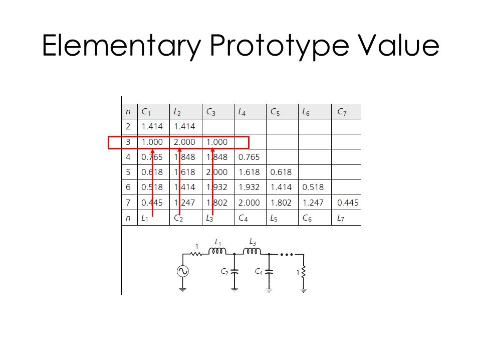Elementary Prototype Value