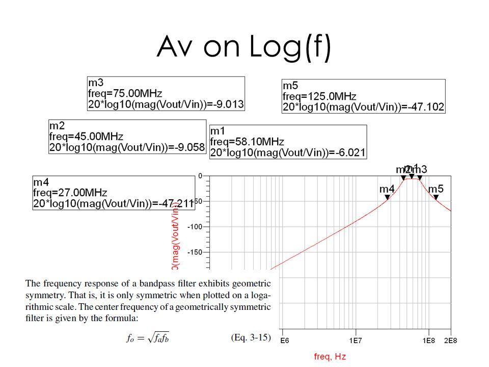 Av on Log(f)