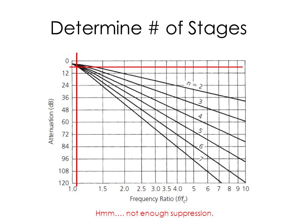 Determine # of Stages Hmm…. not enough suppression.