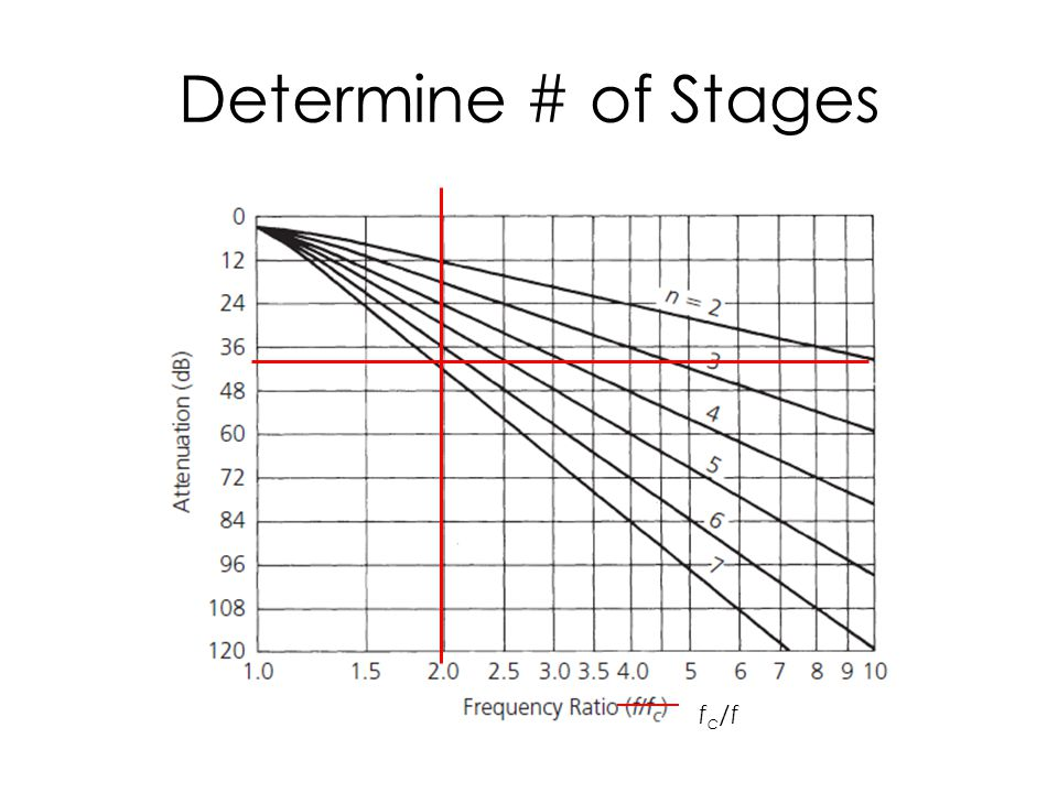 Determine # of Stages f c /f