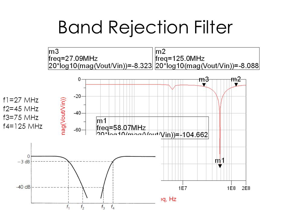 Band Rejection Filter f1=27 MHz f2=45 MHz f3=75 MHz f4=125 MHz
