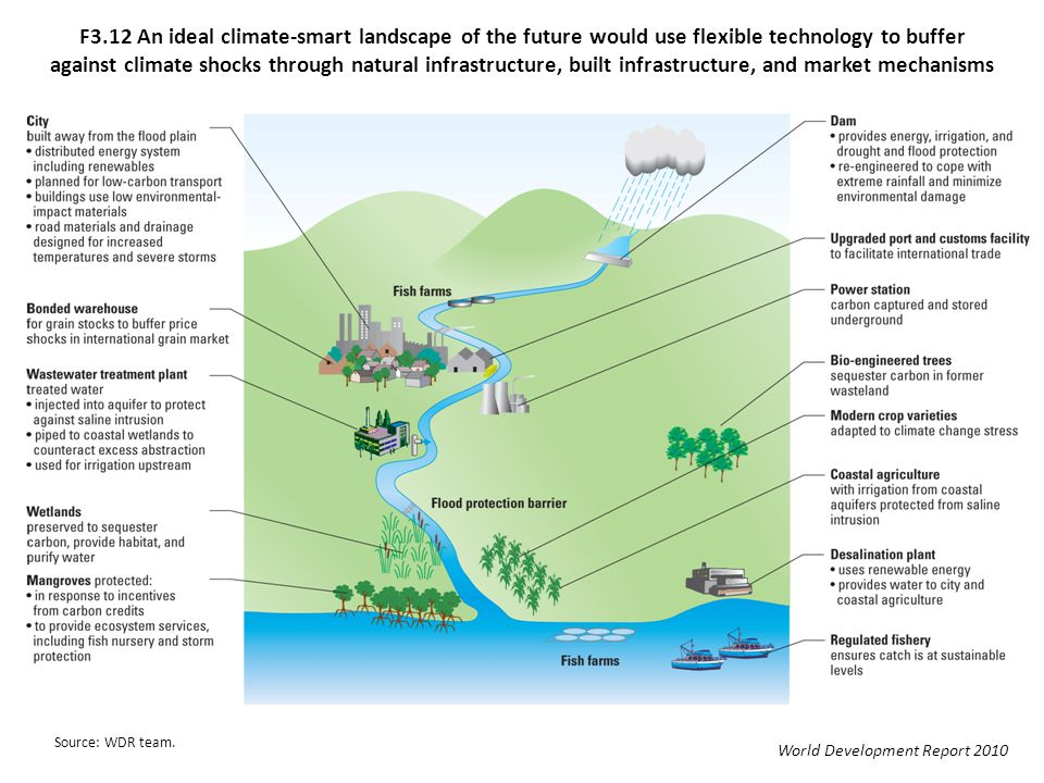 F3.12 An ideal climate-smart landscape of the future would use flexible technology to buffer against climate shocks through natural infrastructure, bu