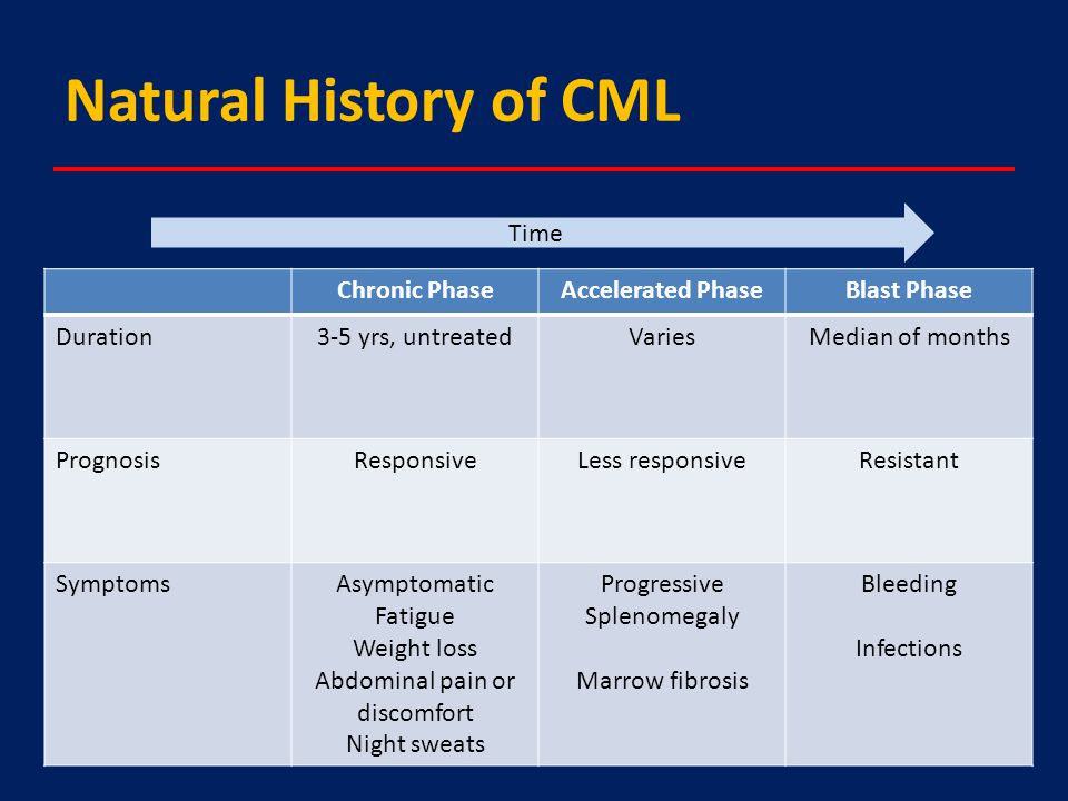 Natural History of CML Chronic PhaseAccelerated PhaseBlast Phase Duration3-5 yrs, untreatedVariesMedian of months PrognosisResponsiveLess responsiveResistant SymptomsAsymptomatic Fatigue Weight loss Abdominal pain or discomfort Night sweats Progressive Splenomegaly Marrow fibrosis Bleeding Infections Time
