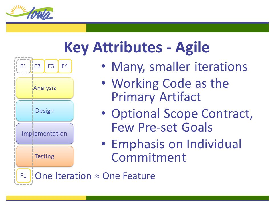 Key Attributes - Agile Many, smaller iterations Working Code as the Primary Artifact Optional Scope Contract, Few Pre-set Goals Emphasis on Individual Commitment Analysis Design Implementation Testing F1 F2F3F4 One Iteration ≈ One Feature F1