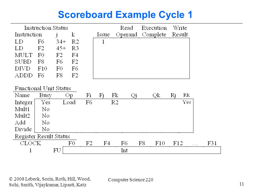 11 © 2008 Lebeck, Sorin, Roth, Hill, Wood, Sohi, Smith, Vijaykumar, Lipasti, Katz Computer Science 220 Scoreboard Example Cycle 1