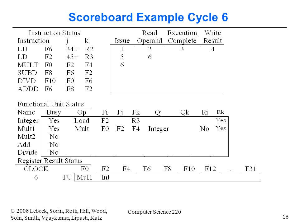 16 © 2008 Lebeck, Sorin, Roth, Hill, Wood, Sohi, Smith, Vijaykumar, Lipasti, Katz Computer Science 220 Scoreboard Example Cycle 6