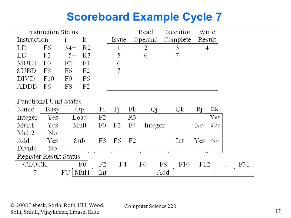 17 © 2008 Lebeck, Sorin, Roth, Hill, Wood, Sohi, Smith, Vijaykumar, Lipasti, Katz Computer Science 220 Scoreboard Example Cycle 7