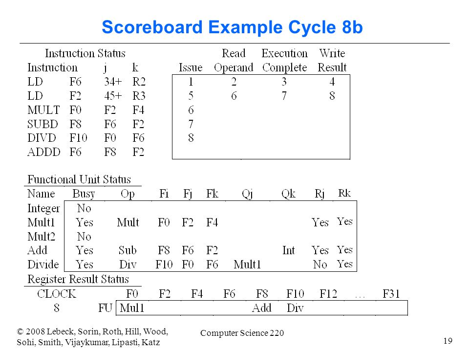 19 © 2008 Lebeck, Sorin, Roth, Hill, Wood, Sohi, Smith, Vijaykumar, Lipasti, Katz Computer Science 220 Scoreboard Example Cycle 8b