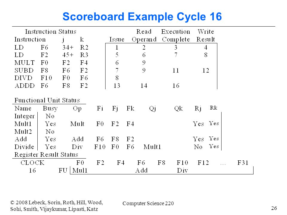 26 © 2008 Lebeck, Sorin, Roth, Hill, Wood, Sohi, Smith, Vijaykumar, Lipasti, Katz Computer Science 220 Scoreboard Example Cycle 16