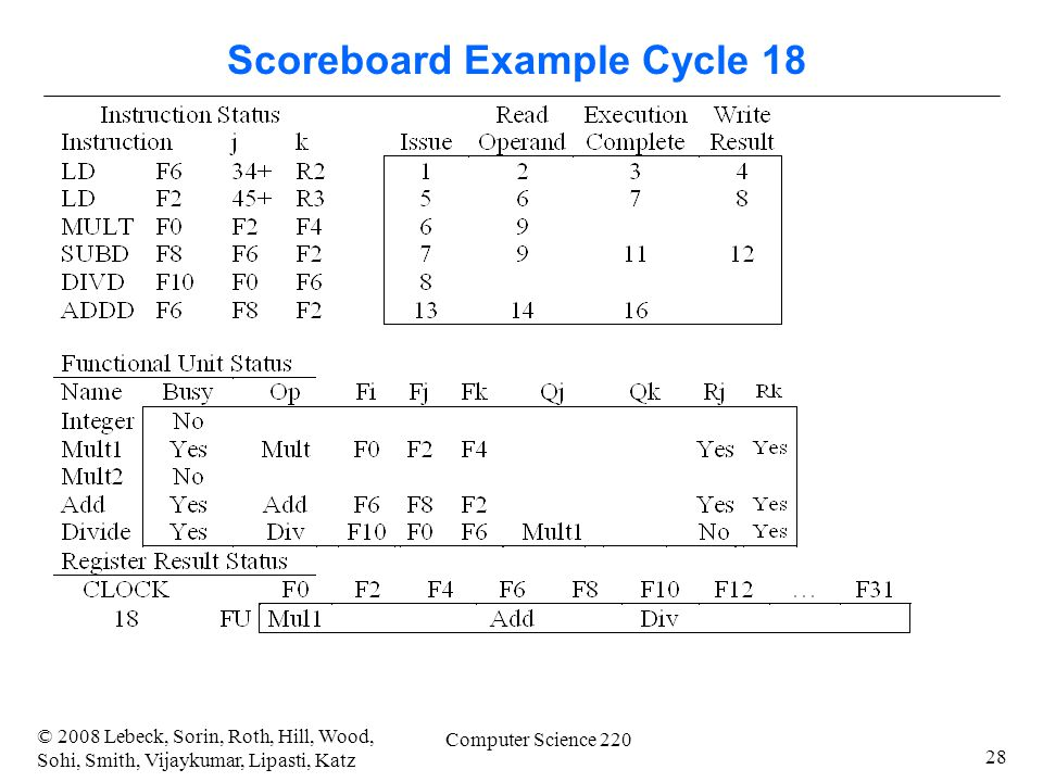28 © 2008 Lebeck, Sorin, Roth, Hill, Wood, Sohi, Smith, Vijaykumar, Lipasti, Katz Computer Science 220 Scoreboard Example Cycle 18