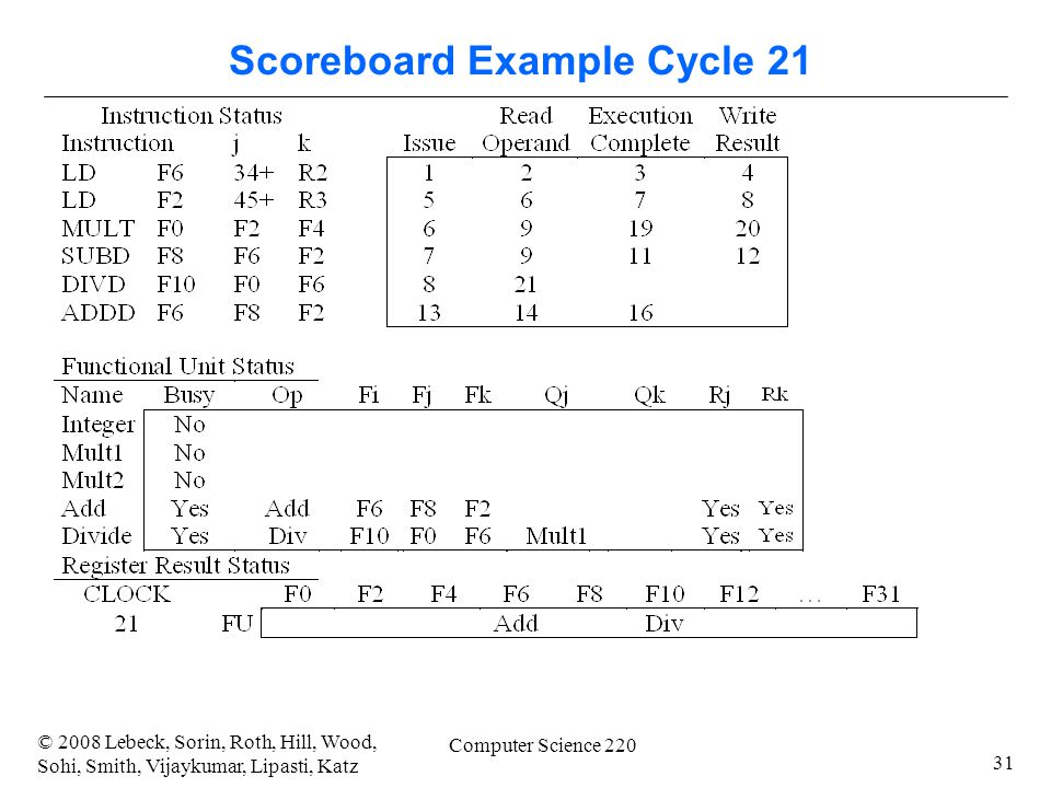 31 © 2008 Lebeck, Sorin, Roth, Hill, Wood, Sohi, Smith, Vijaykumar, Lipasti, Katz Computer Science 220 Scoreboard Example Cycle 21