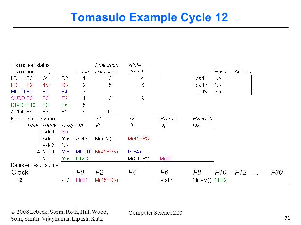 51 © 2008 Lebeck, Sorin, Roth, Hill, Wood, Sohi, Smith, Vijaykumar, Lipasti, Katz Computer Science 220 Tomasulo Example Cycle 12