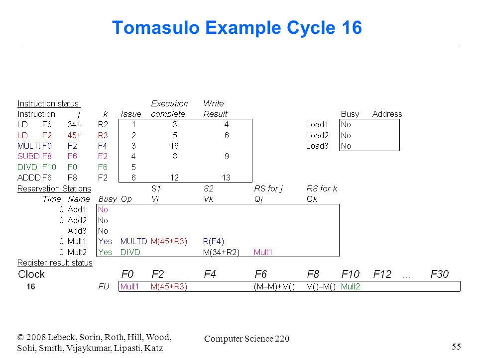 55 © 2008 Lebeck, Sorin, Roth, Hill, Wood, Sohi, Smith, Vijaykumar, Lipasti, Katz Computer Science 220 Tomasulo Example Cycle 16