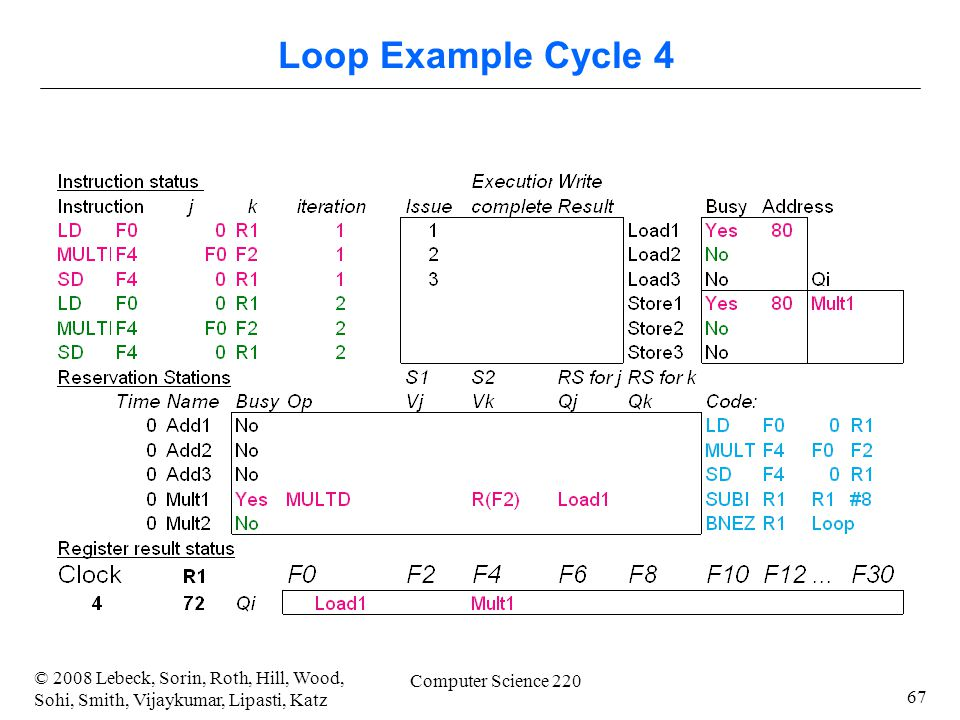 67 © 2008 Lebeck, Sorin, Roth, Hill, Wood, Sohi, Smith, Vijaykumar, Lipasti, Katz Computer Science 220 Loop Example Cycle 4