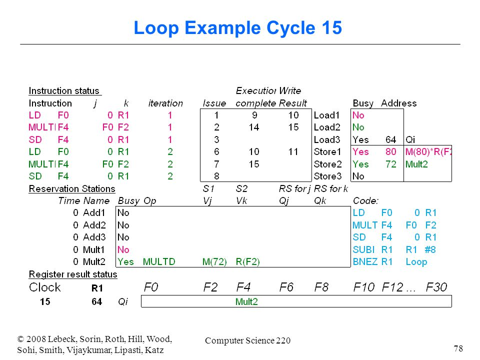 78 © 2008 Lebeck, Sorin, Roth, Hill, Wood, Sohi, Smith, Vijaykumar, Lipasti, Katz Computer Science 220 Loop Example Cycle 15