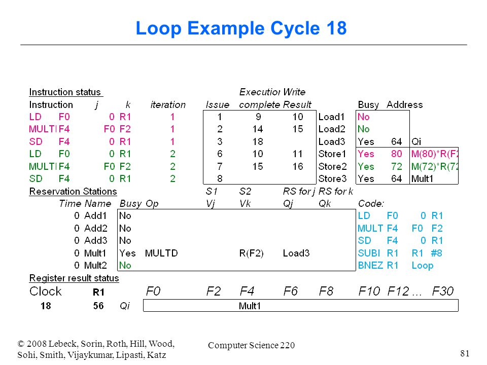 81 © 2008 Lebeck, Sorin, Roth, Hill, Wood, Sohi, Smith, Vijaykumar, Lipasti, Katz Computer Science 220 Loop Example Cycle 18