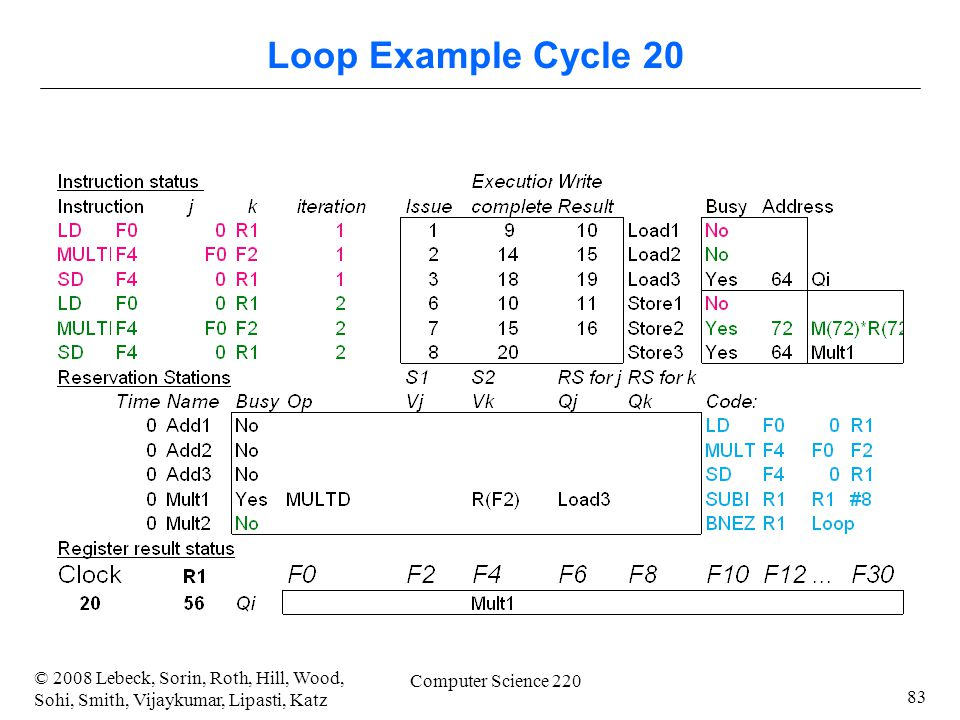 83 © 2008 Lebeck, Sorin, Roth, Hill, Wood, Sohi, Smith, Vijaykumar, Lipasti, Katz Computer Science 220 Loop Example Cycle 20