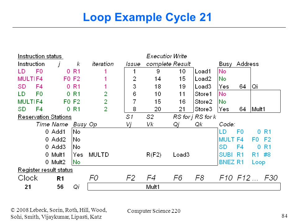 84 © 2008 Lebeck, Sorin, Roth, Hill, Wood, Sohi, Smith, Vijaykumar, Lipasti, Katz Computer Science 220 Loop Example Cycle 21