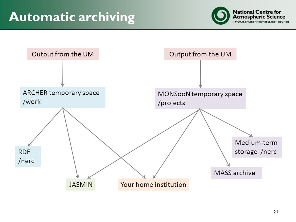 Automatic archiving 21 Output from the UM JASMIN ARCHER temporary space /work RDF /nerc Your home institution Output from the UM MONSooN temporary space /projects Medium-term storage /nerc MASS archive