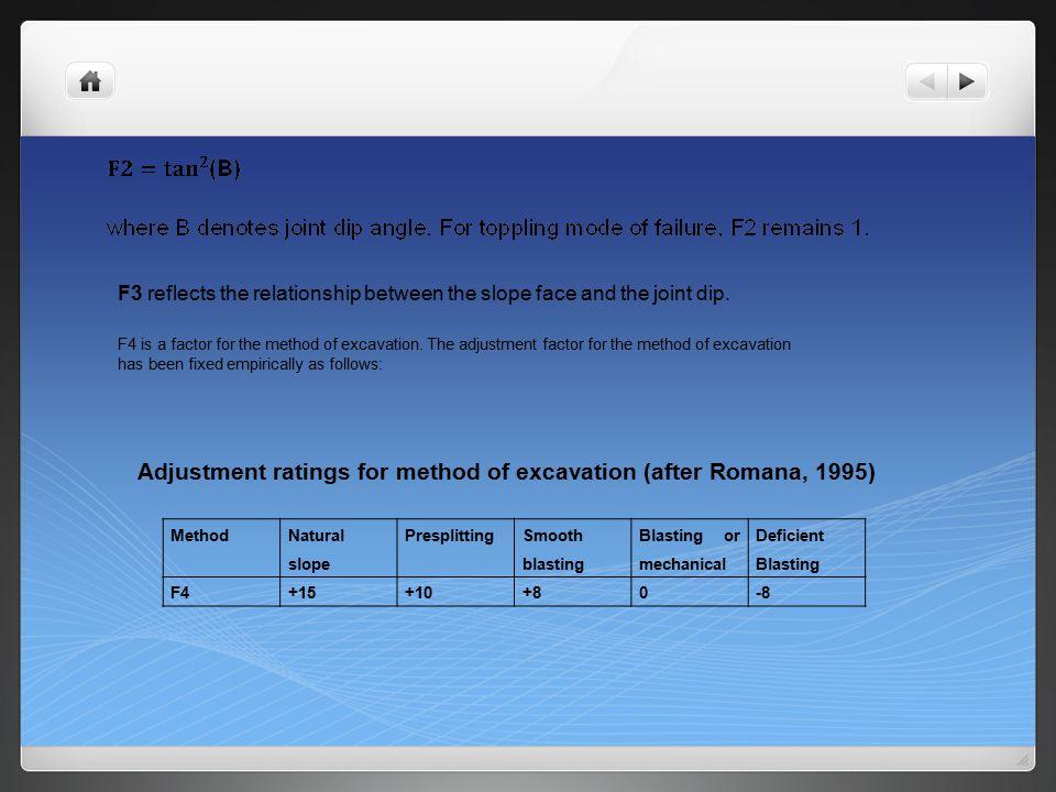 Rock slope rating (RSR)