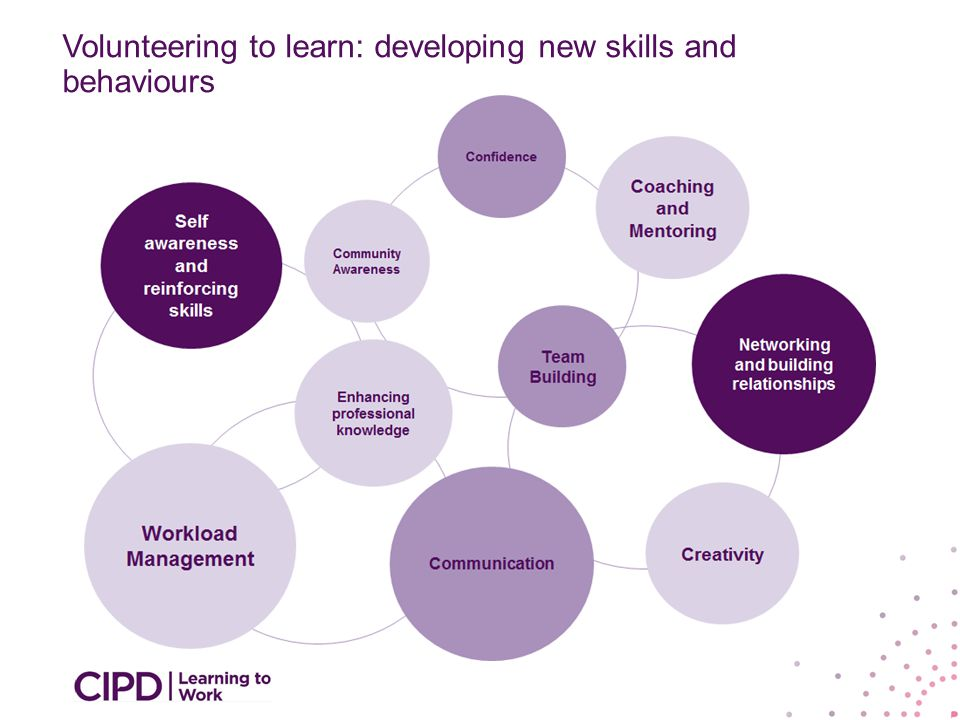 Volunteering to learn: developing new skills and behaviours
