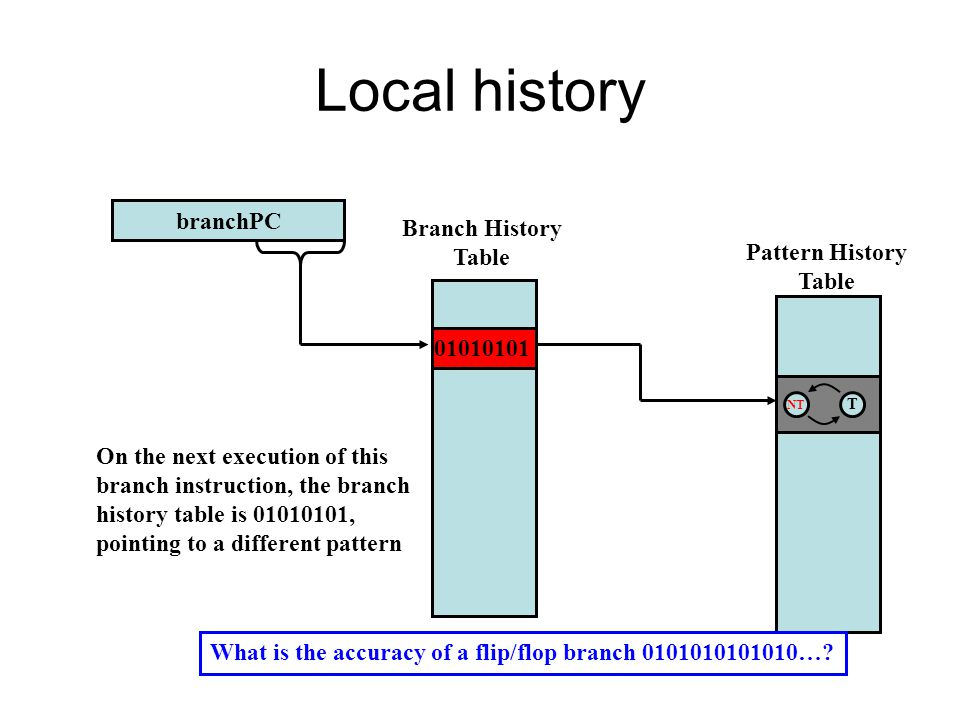 Local history branchPC NT T 01010101 Pattern History Table Branch History Table On the next execution of this branch instruction, the branch history table is 01010101, pointing to a different pattern What is the accuracy of a flip/flop branch 0101010101010…