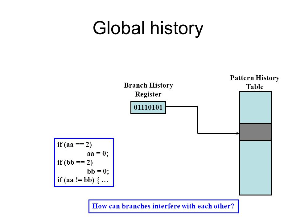 Global history 01110101 Pattern History Table Branch History Register if (aa == 2) aa = 0; if (bb == 2) bb = 0; if (aa != bb) { … How can branches interfere with each other