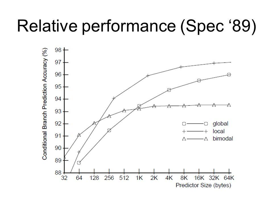 Relative performance (Spec '89)
