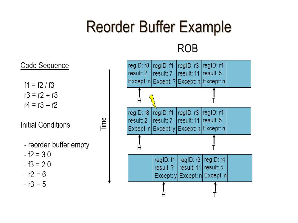 Reorder Buffer Example Code Sequence f1 = f2 / f3 r3 = r2 + r3 r4 = r3 – r2 Initial Conditions - reorder buffer empty - f2 = 3.0 - f3 = 2.0 - r2 = 6 - r3 = 5 ROB Time HT regID: f1 result: .