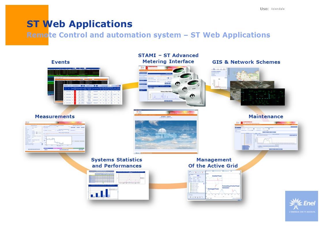 Uso: Aziendale ST Web Applications Remote Control and automation system – ST Web Applications Measurements Systems Statistics and Performances Managem
