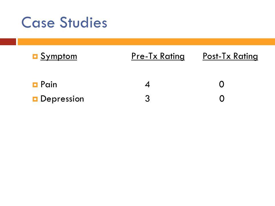 Case Studies  SymptomPre-Tx Rating Post-Tx Rating  Pain 4 0  Depression 3 0