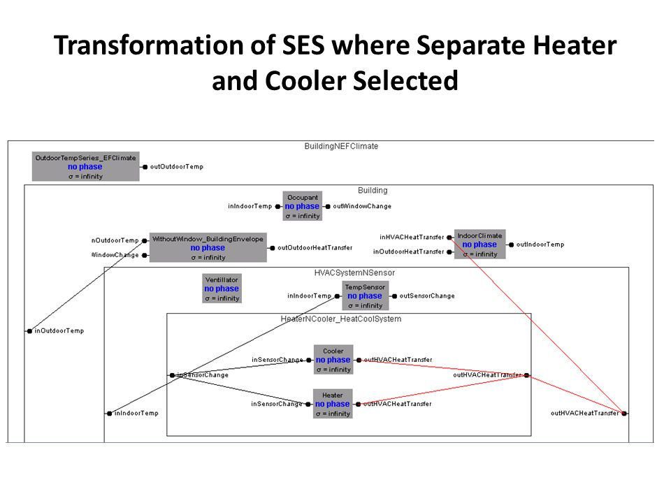 Transformation of SES where Separate Heater and Cooler Selected