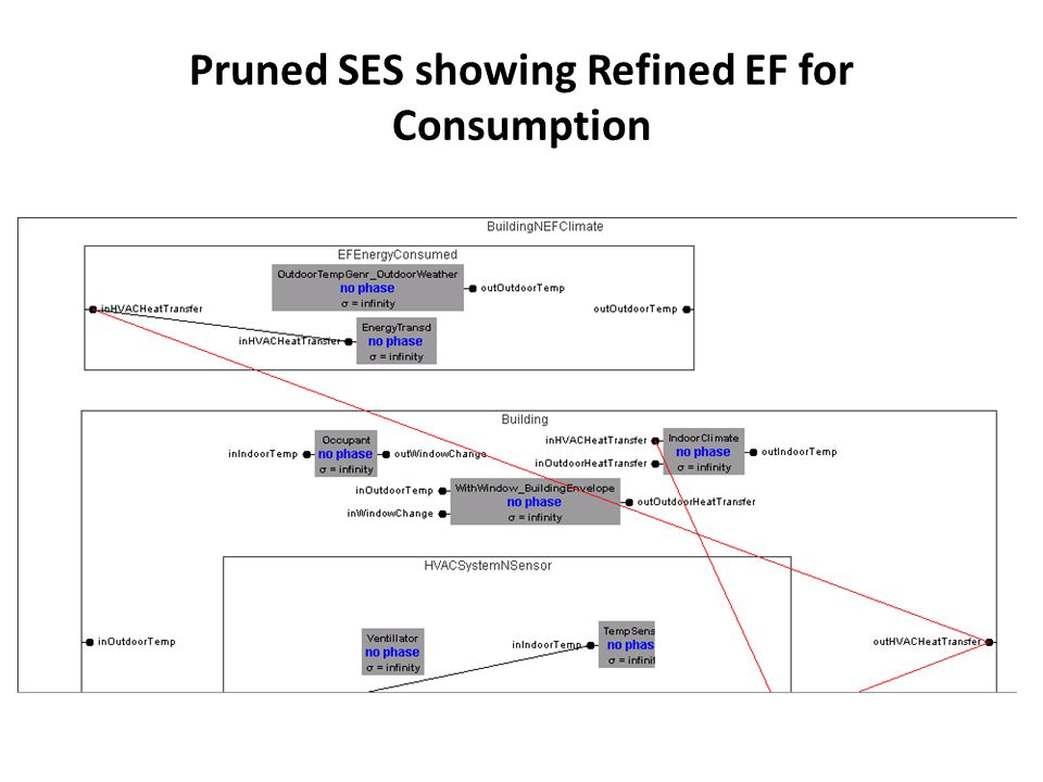 Pruned SES showing Refined EF for Consumption