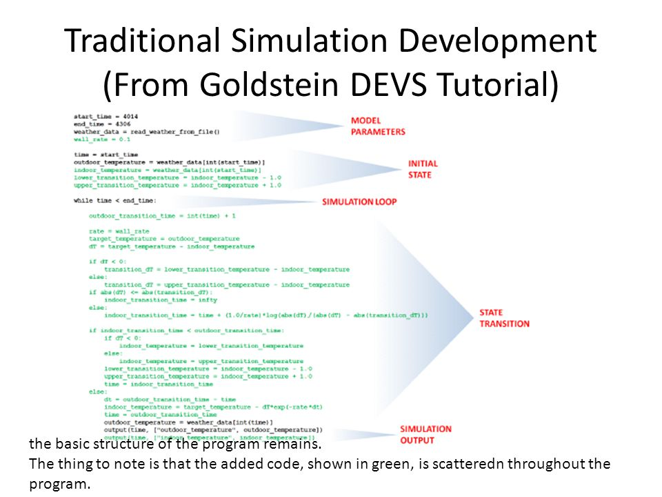 DEVS Simulation Development (From Goldstein DEVS Tutorial) Using DEVS, simulation software is divided into a model and a simulator.