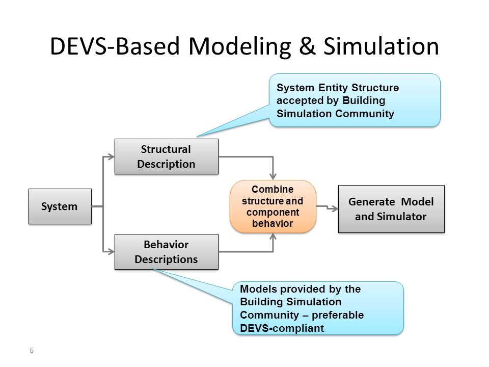 Introducing the System Entity Structure (SES) The SES takes collaborative DEVS model development a major step further The SES enables the description of families of hierarchical models such as a range of architectures for building simulations The SES supports the development of model repositories where components developed by developers and vendors can be stored for reuse A building architect/designer can prune the SES for a particular architecture and by transforming, evaluate it for various objectives such as energy consumption DEVS/SOA goes an additional step to support discovery and model composition using resources of the web