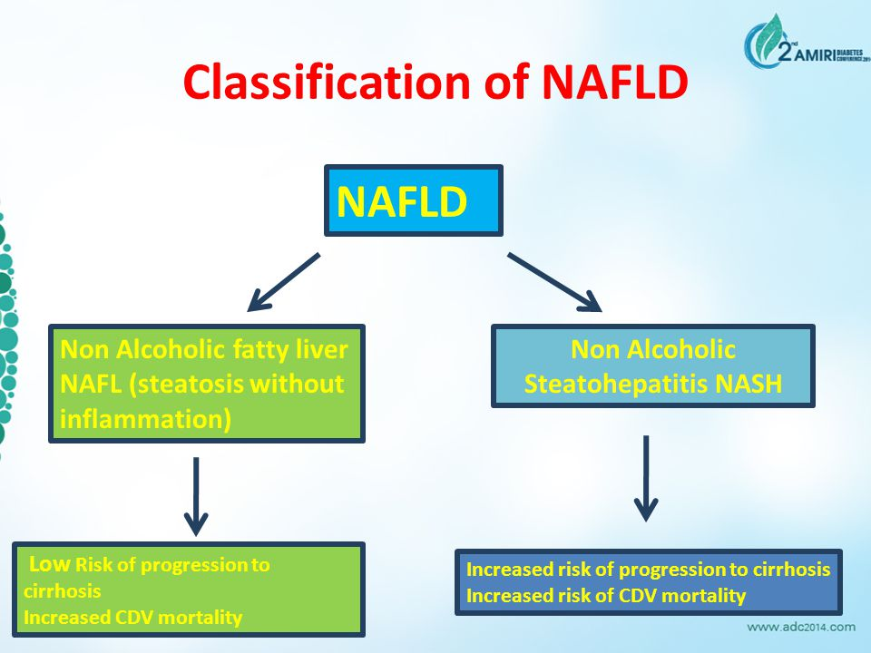Classification of NAFLD NAFLD Non Alcoholic fatty liver NAFL (steatosis without inflammation) Non Alcoholic Steatohepatitis NASH Low Risk of progressi