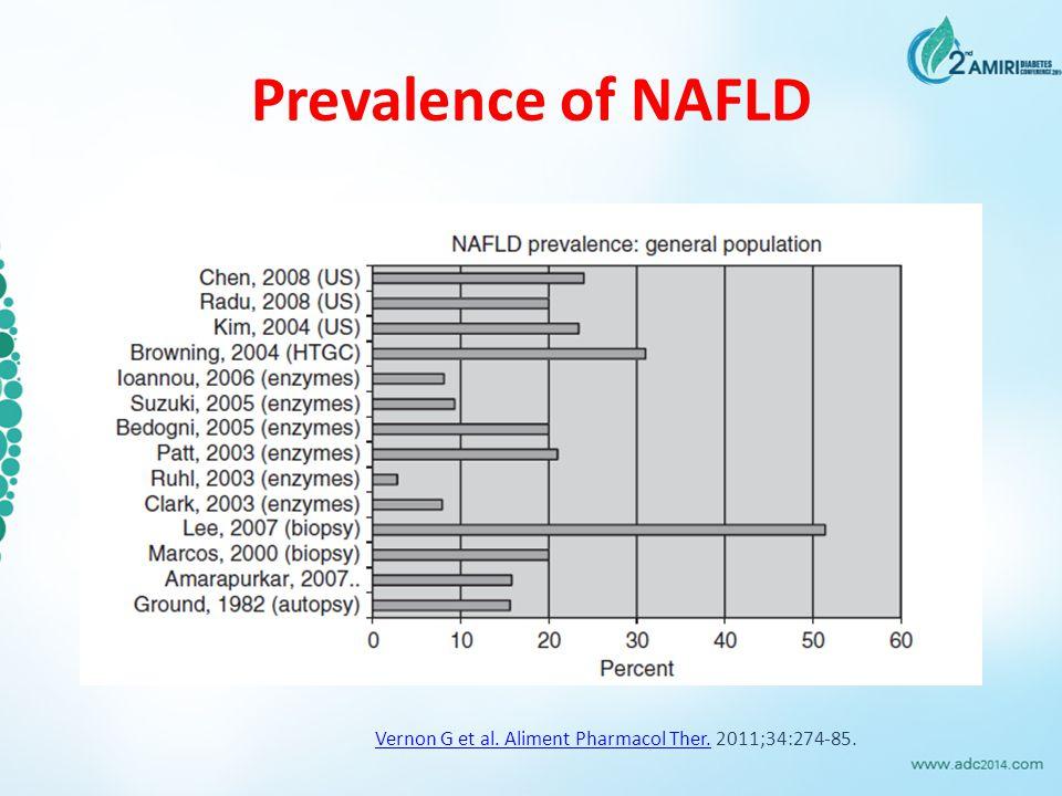 Prevalence of NAFLD Vernon G et al. Aliment Pharmacol Ther.Vernon G et al. Aliment Pharmacol Ther. 2011;34:274-85.