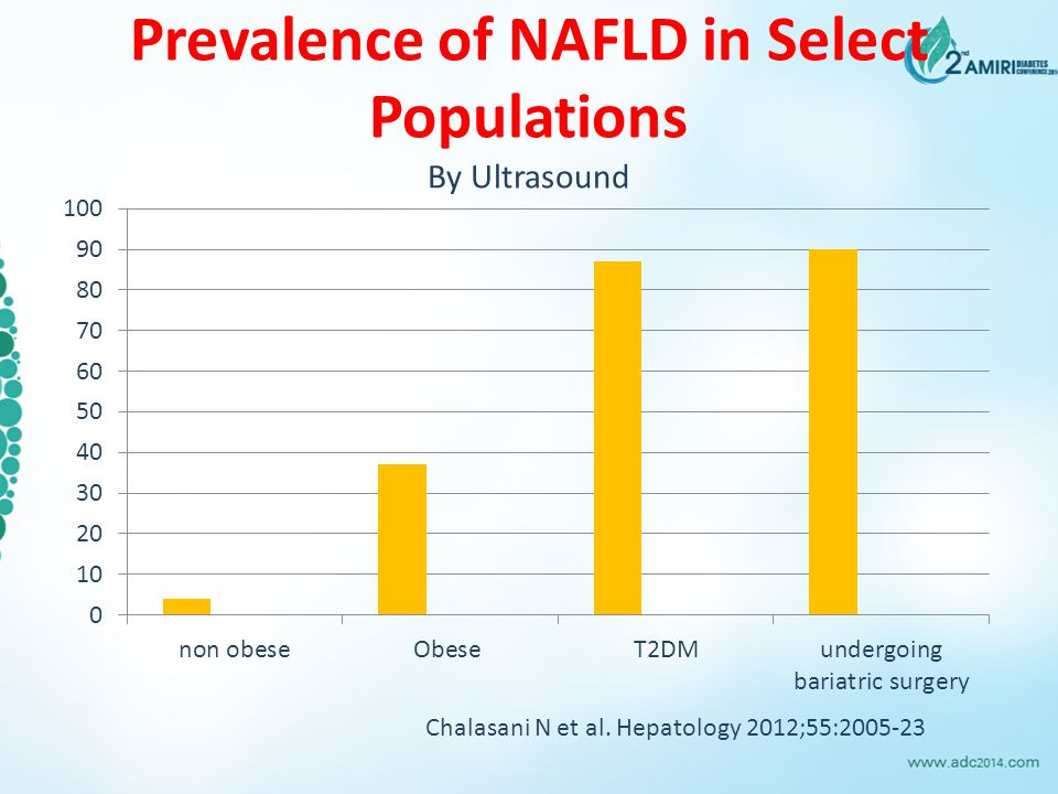Prevalence of NAFLD in Select Populations By Ultrasound Chalasani N et al. Hepatology 2012;55:2005-23
