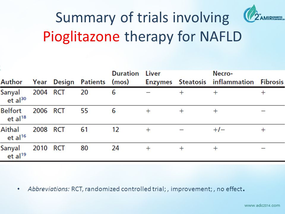 Summary of trials involving Pioglitazone therapy for NAFLD Abbreviations: RCT, randomized controlled trial;, improvement;, no effect.