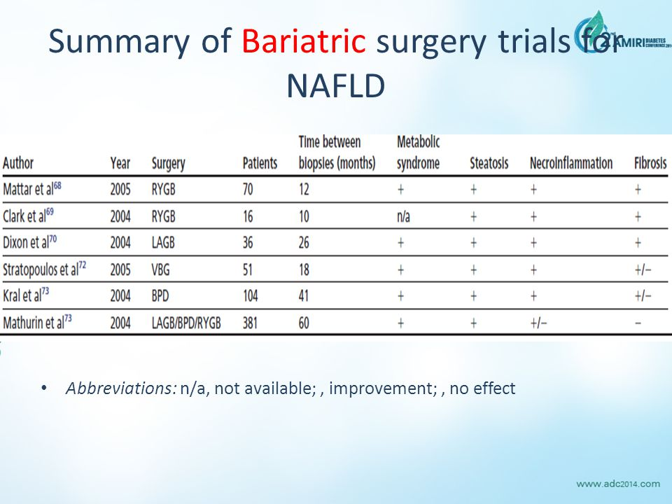 Summary of Bariatric surgery trials for NAFLD Abbreviations: n/a, not available;, improvement;, no effect