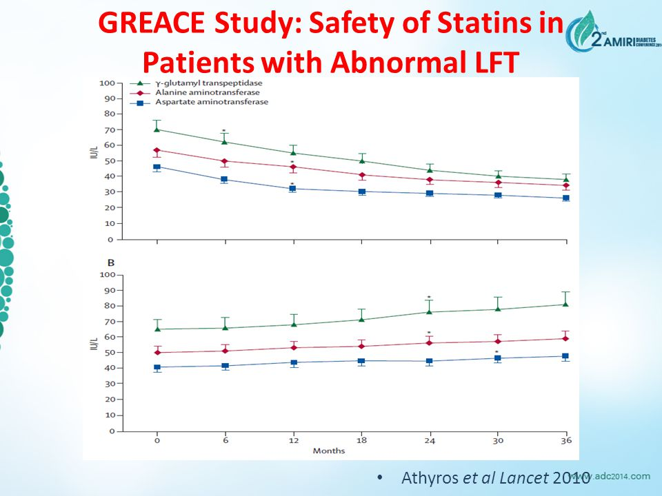 GREACE Study: Safety of Statins in Patients with Abnormal LFT Athyros et al Lancet 2010