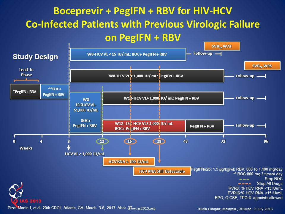 www.ias2013.org Kuala Lumpur, Malaysia, 30 June - 3 July 2013 Boceprevir + PegIFN + RBV for HIV-HCV Co-Infected Patients with Previous Virologic Failure on PegIFN + RBV **BOC+ PegIFN + RBV **BOC+ PegIFN + RBV W8 15≤HCV VL- ≤1,000 IU/mL BOC+ PegIFN + RBV W8 15≤HCV VL- ≤1,000 IU/mL BOC+ PegIFN + RBV Weeks * *PegIFN + RBV W12-HCV VL> 1,000 IU/ mL: PegIFN + RBV PegIFN + RBV W12- 15< HCV VL≤ 1,000 IU/ mL BOC+ PegIFN + RBV W12- 15< HCV VL≤ 1,000 IU/ mL BOC+ PegIFN + RBV Follow-up Follow-up 281216048724896 Lead- in Phase * PegIFNα2b: 1.5 μg/kg/wk RBV: 800 to 1,400 mg/day ** BOC:800 mg 3 times/ day Stop BOC Stop All Drugs RVR8: % HCV RNA <15 IU/mL EVR16:% HCV RNA <15 IU/mL EPO, G-CSF, TPO-R agonists allowed Pizot-Martin I, et al.