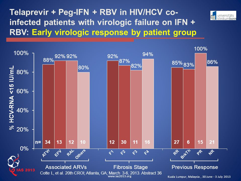 www.ias2013.org Kuala Lumpur, Malaysia, 30 June - 3 July 2013 Telaprevir + Peg-IFN + RBV in HIV/HCV co- infected patients with virologic failure on IF