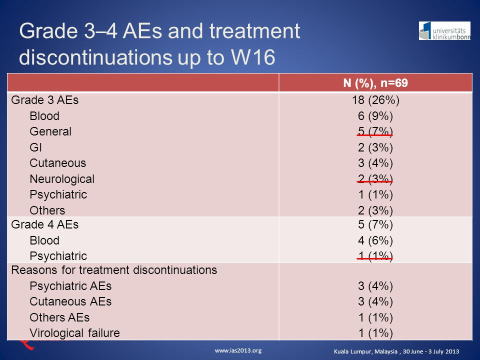 www.ias2013.org Kuala Lumpur, Malaysia, 30 June - 3 July 2013 Grade 3 – 4 AEs and treatment discontinuations up to W16 N (%), n=69 Grade 3 AEs Blood G