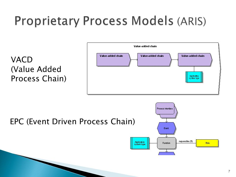 7 EPC (Event Driven Process Chain) VACD (Value Added Process Chain)