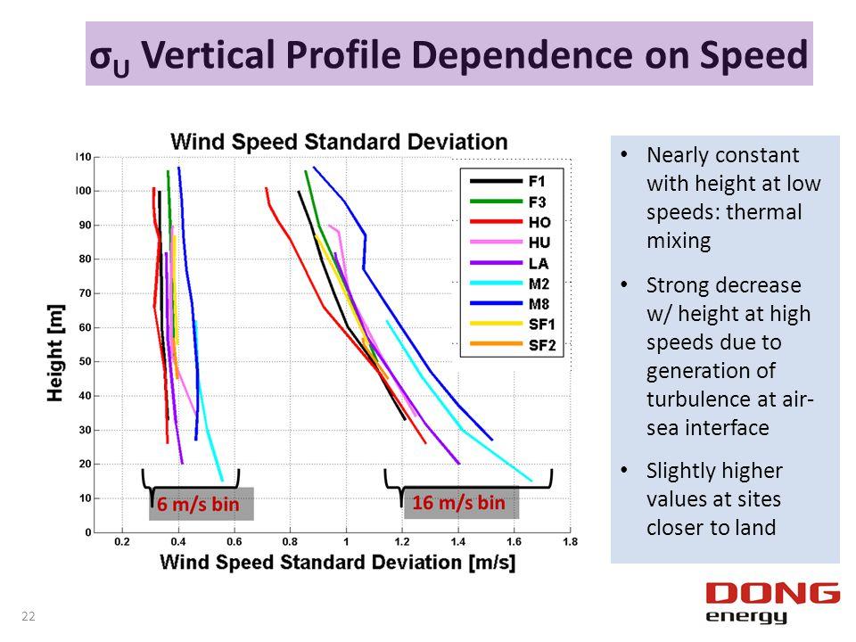 σ U Vertical Profile Dependence on Speed Nearly constant with height at low speeds: thermal mixing Strong decrease w/ height at high speeds due to gen
