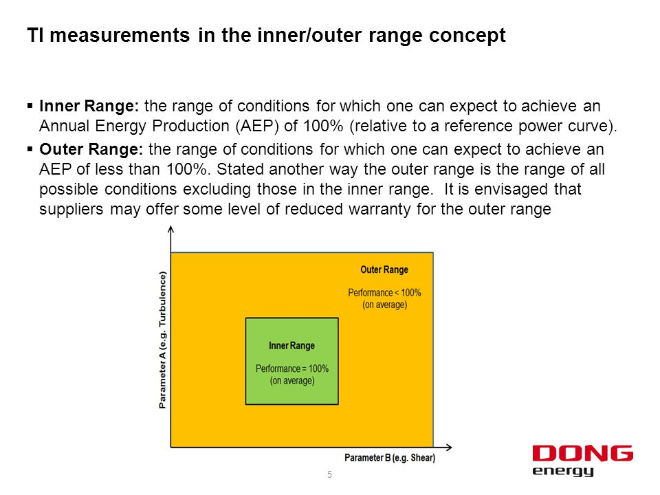 TI measurements in the inner/outer range concept  Inner Range: the range of conditions for which one can expect to achieve an Annual Energy Productio