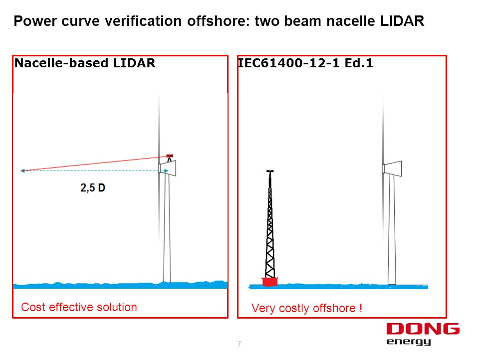 8 Power curve verification offshore: two beam nacelle LIDAR EUDP project lead by DTU: demonstration test at Avedøre
